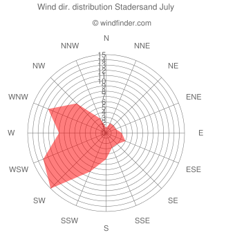 Wind direction distribution Stadersand July